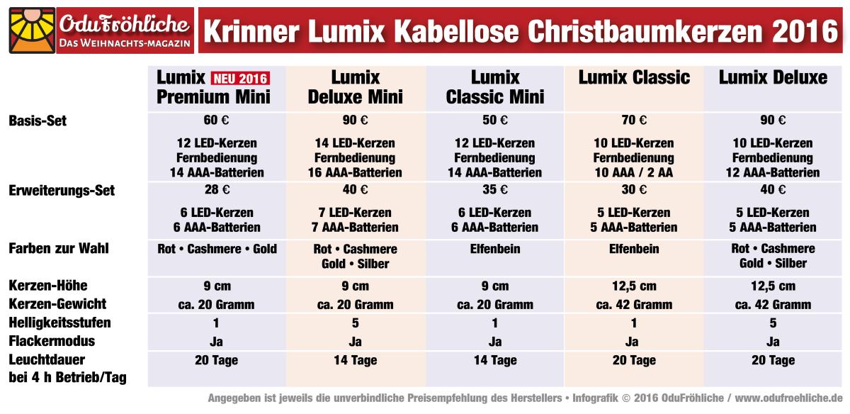 Lumix Weihnachtsbeleuchtung.Krinner Lumix Kabellose Christbaumkerzen Im Test