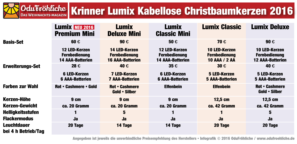 Krinner lumix kabellose christbaumkerzen im test - Led christbaumkerzen kabellos test ...