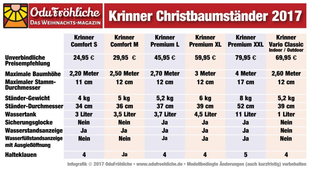 Krinner Christbaumständer 2017: Preise und technische Daten im Vergleich.
